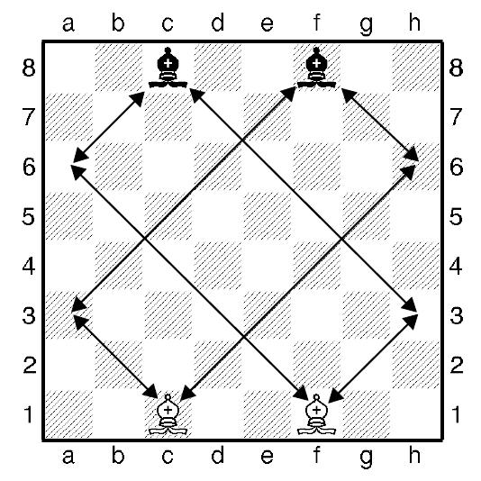 Шахматный слон - ходы